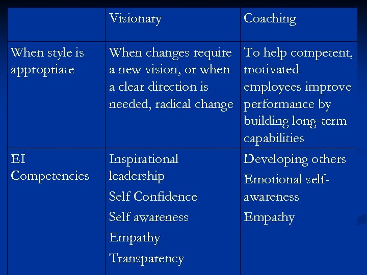 Visionary Coaching When style is appropriate When changes require a new vision, or when