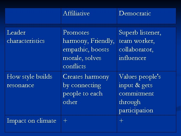 Affiliative Leader characteristics How style builds resonance Democratic Promotes harmony, Friendly, empathic, boosts morale,