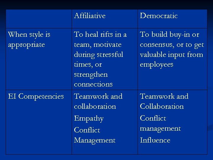 Affiliative When style is appropriate EI Competencies Democratic To heal rifts in a team,