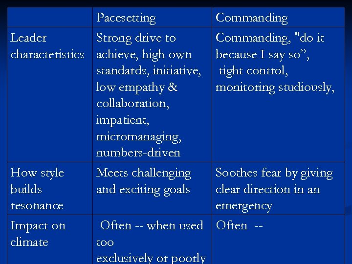 Pacesetting Leader Strong drive to characteristics achieve, high own standards, initiative, low empathy &