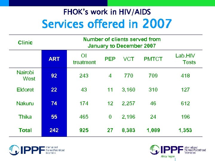FHOK's work in HIV/AIDS Services offered in 2007 Number of clients served from January