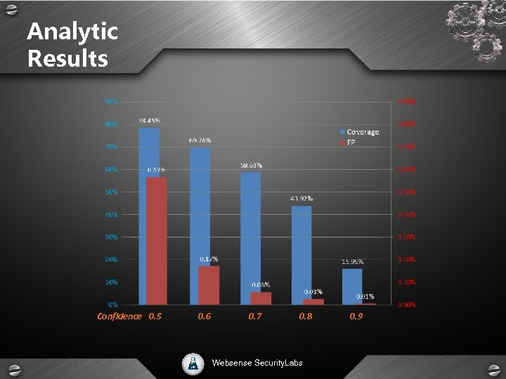 Analytic Results Confidence 0. 5 0. 6 0. 7 0. 8 Websense Security. Labs