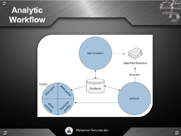 Analytic Workflow Websense Security. Labs