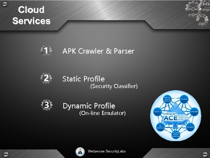 Cloud Services 1 APK Crawler & Parser 2 Static Profile 3 Dynamic Profile (Security
