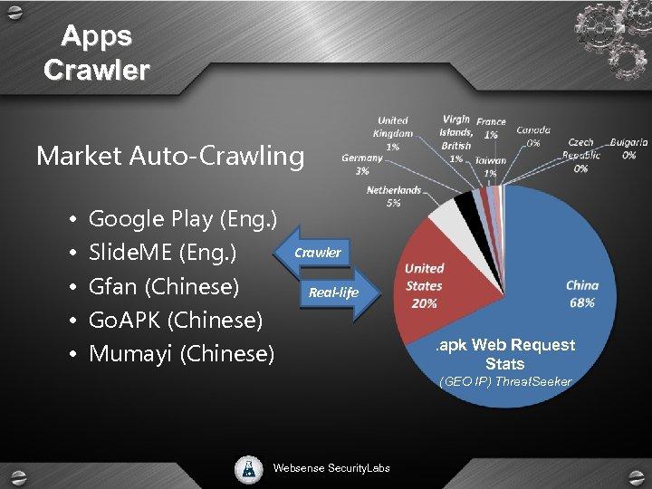 Apps Crawler Market Auto-Crawling • Google Play (Eng. ) • Slide. ME (Eng. )