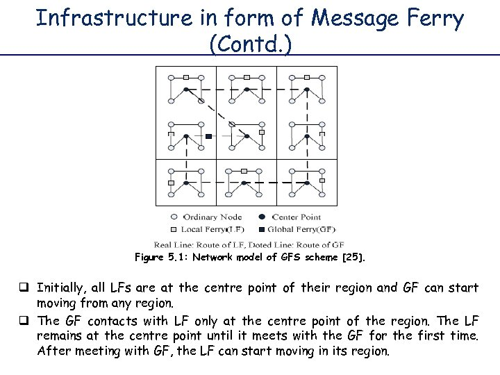 Infrastructure in form of Message Ferry (Contd. ) Figure 5. 1: Network model of