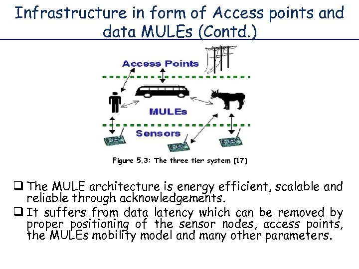 Infrastructure in form of Access points and data MULEs (Contd. ) Figure 5. 3: