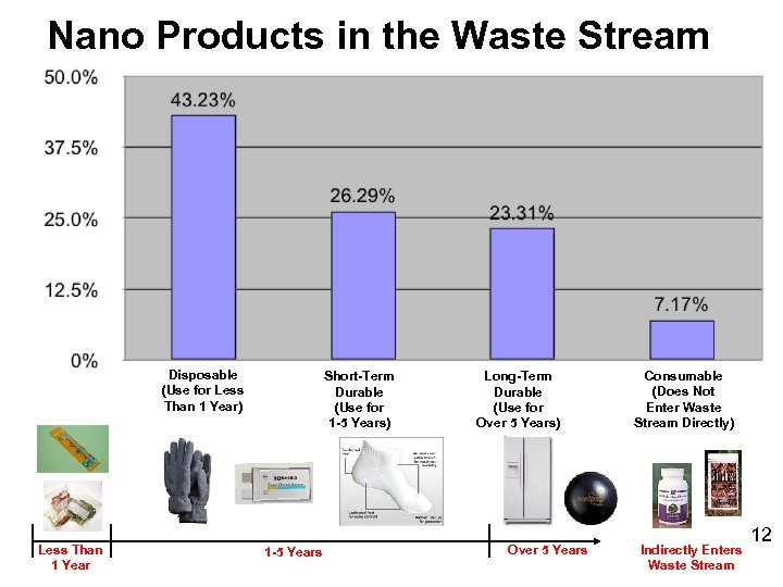Nano Products in the Waste Stream Disposable (Use for Less Than 1 Year) Less
