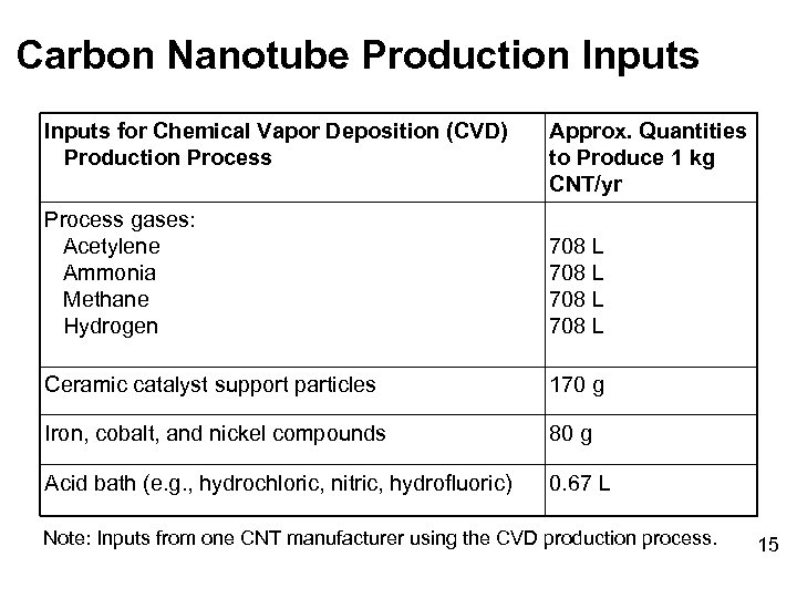 Carbon Nanotube Production Inputs for Chemical Vapor Deposition (CVD) Production Process Approx. Quantities to