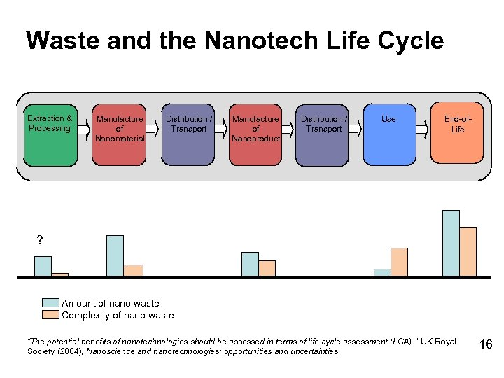Waste and the Nanotech Life Cycle Extraction & Processing Manufacture of Nanomaterial Distribution /