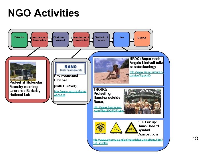 NGO Activities Extraction Manufacture of Nanomaterial Distribution / Transport Manufacture of Nanoproduct Distribution /