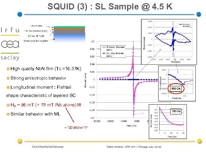 SQUID (3) : SL Sample @ 4. 5 K High quality Nb. N film