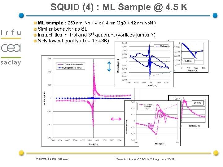 SQUID (4) : ML Sample @ 4. 5 K ML sample : 250 nm