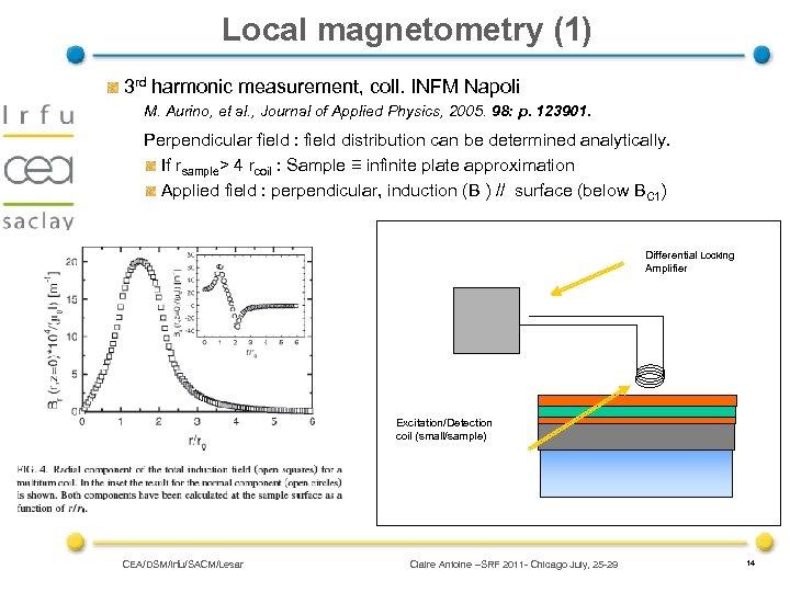 Local magnetometry (1) 3 rd harmonic measurement, coll. INFM Napoli M. Aurino, et al.