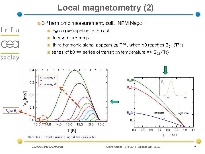 Local magnetometry (2) 3 rd harmonic measurement, coll. INFM Napoli b 0 cos (wt)