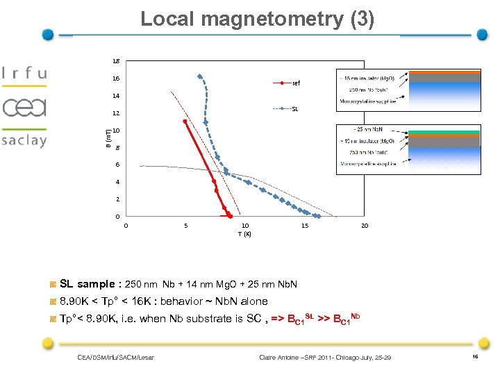 Local magnetometry (3) 18 16 ref 14 SL B (m. T) 12 10 8
