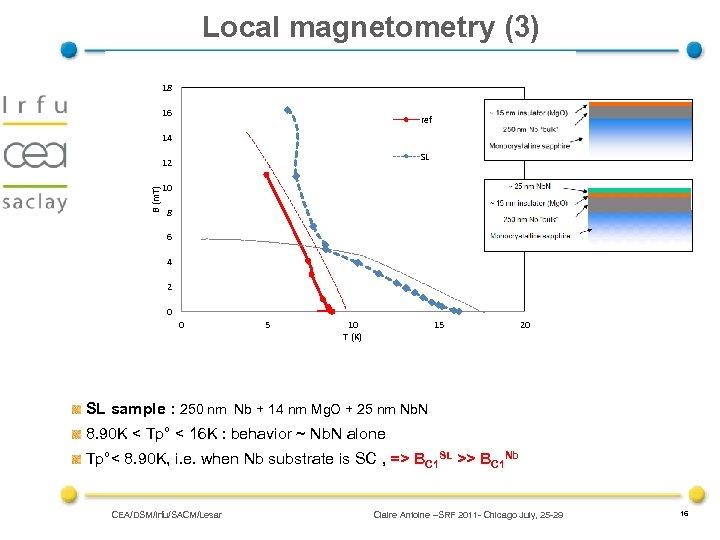 Local magnetometry (3) 18 16 ref 14 SL B (m. T) 12 10 8