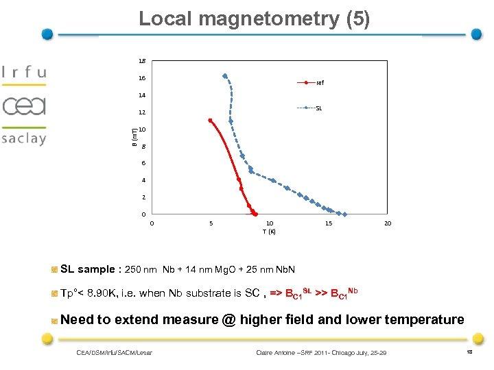 Local magnetometry (5) 18 16 ref 14 SL B (m. T) 12 10 8