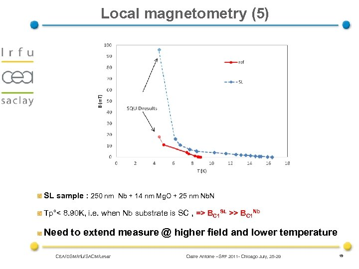 Local magnetometry (5) SL sample : 250 nm Nb + 14 nm Mg. O