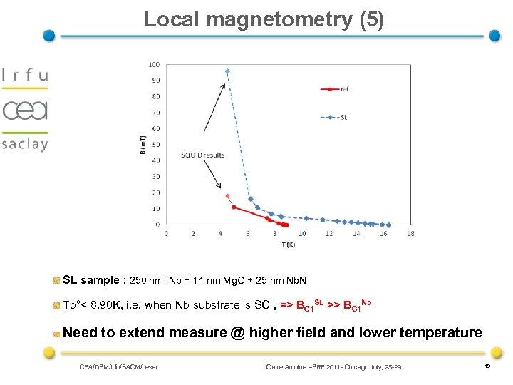 Local magnetometry (5) SL sample : 250 nm Nb + 14 nm Mg. O