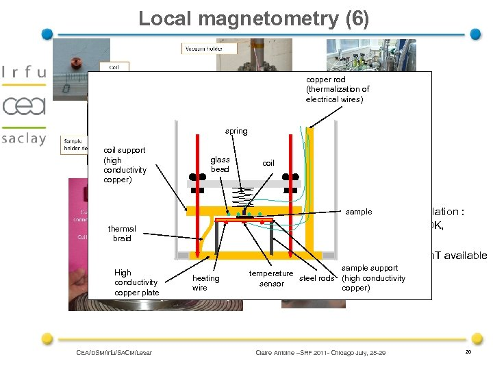Local magnetometry (6) copper rod (thermalization of electrical wires) spring coil support (high conductivity