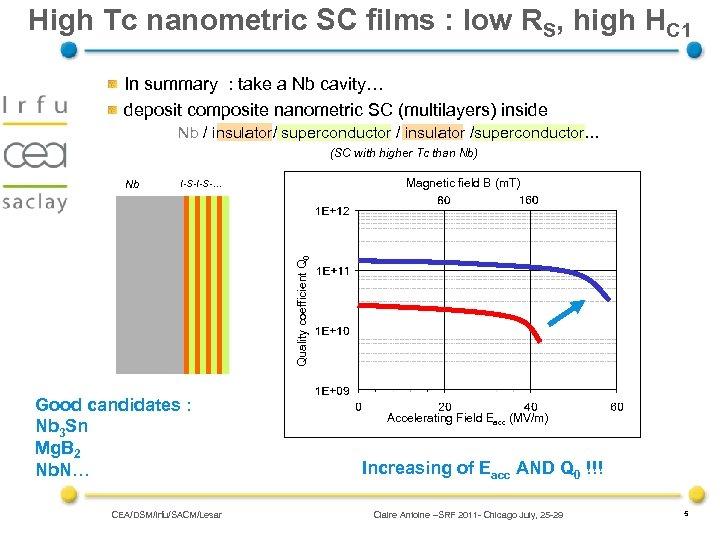 High Tc nanometric SC films : low RS, high HC 1 In summary :
