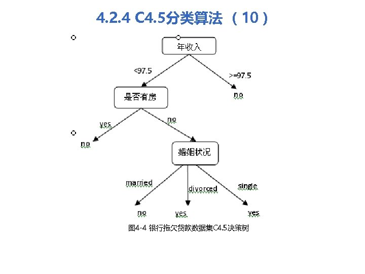 4. 2. 4 C 4. 5分类算法 (10) 图 4 -4 银行拖欠贷款数据集C 4. 5决策树