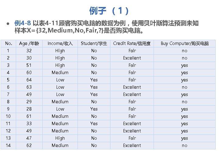 例子 (1) l 例4 -8 以表 4 -11顾客购买电脑的数据为例,使用贝叶斯算法预测未知 样本X={32, Medium, No, Fair, ? }是否购买电脑。