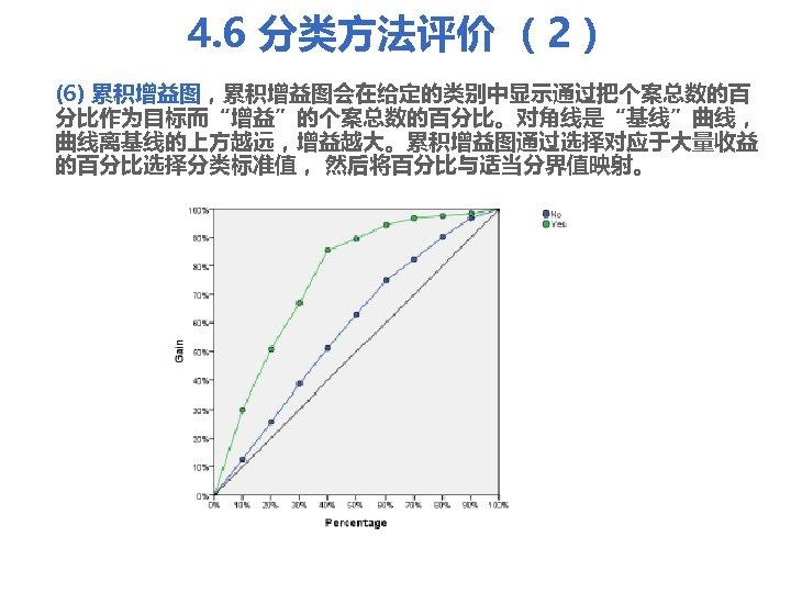 """4. 6 分类方法评价 (2) (6) 累积增益图,累积增益图会在给定的类别中显示通过把个案总数的百 分比作为目标而""""增益""""的个案总数的百分比。对角线是""""基线""""曲线, 曲线离基线的上方越远,增益越大。累积增益图通过选择对应于大量收益 的百分比选择分类标准值, 然后将百分比与适当分界值映射。"""