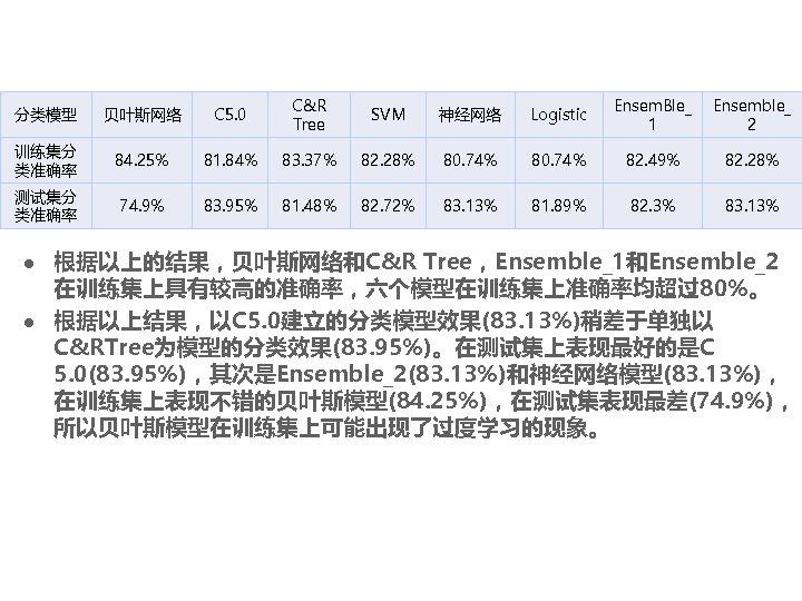 分类模型 贝叶斯网络 C 5. 0 C&R Tree SVM 神经网络 Logistic Ensem. Ble_ 1 Ensemble_