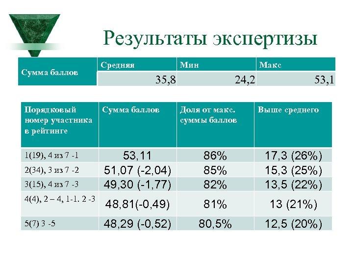 Результаты экспертизы Сумма баллов Средняя Мин Макс 35, 8 24, 2 Порядковый номер участника