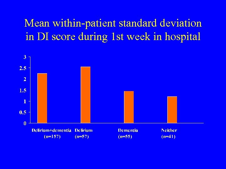 Mean within-patient standard deviation in DI score during 1 st week in hospital