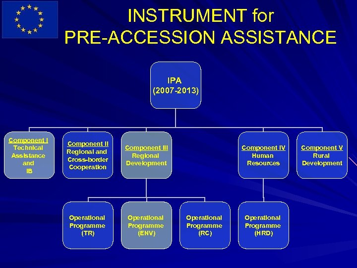INSTRUMENT for PRE-ACCESSION ASSISTANCE IPA (2007 -2013) Component I Technical Assistance and IB Component