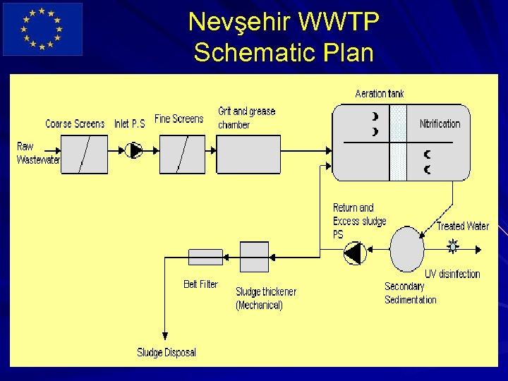 Nevşehir WWTP Schematic Plan