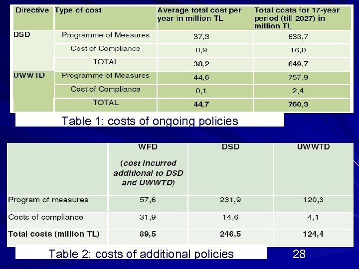 Table 1: costs of ongoing policies Table 2: costs of additional policies 28