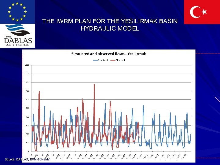 THE IWRM PLAN FOR THE YESILIRMAK BASIN HYDRAULIC MODEL Source: DABLAS, ERM-Solventa