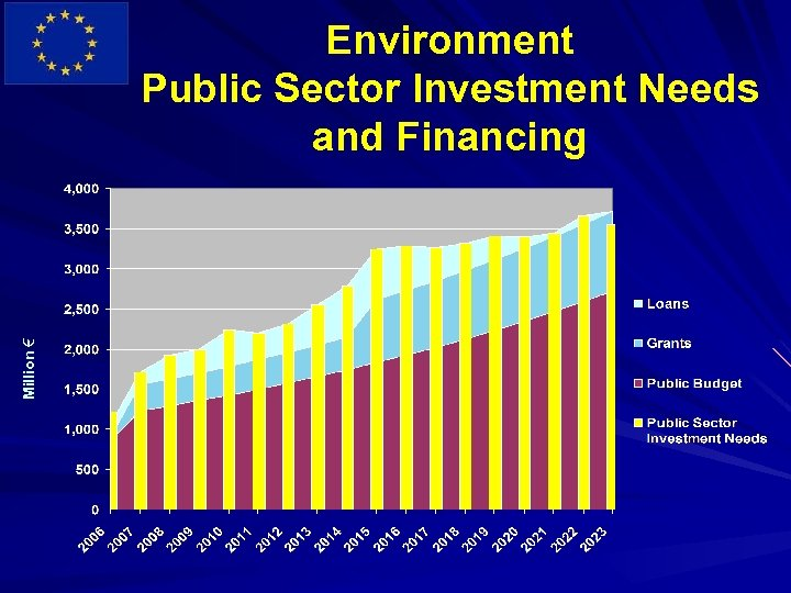 Million € Environment Public Sector Investment Needs and Financing Year