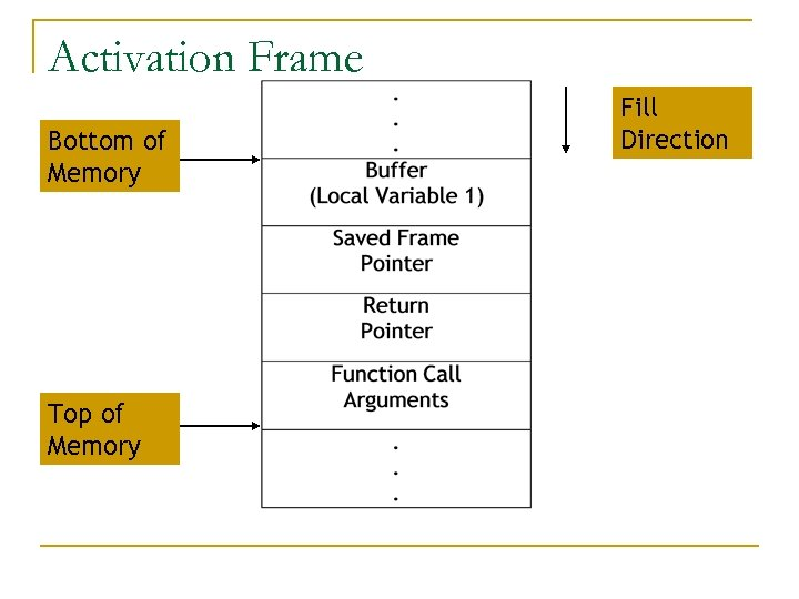 Activation Frame Bottom of Memory Top of Memory Fill Direction