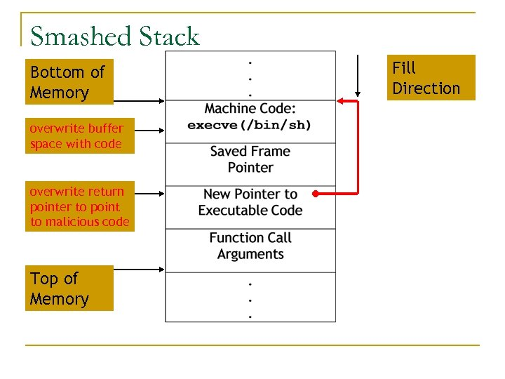 Smashed Stack Bottom of Memory overwrite buffer space with code overwrite return pointer to