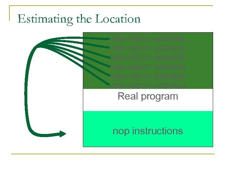 Estimating the Location new return address new return address Real program nop instructions