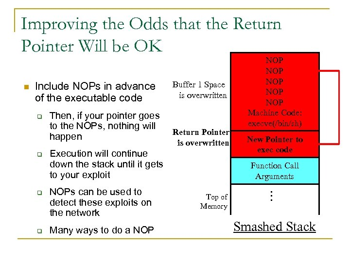 Improving the Odds that the Return Pointer Will be OK n Include NOPs in