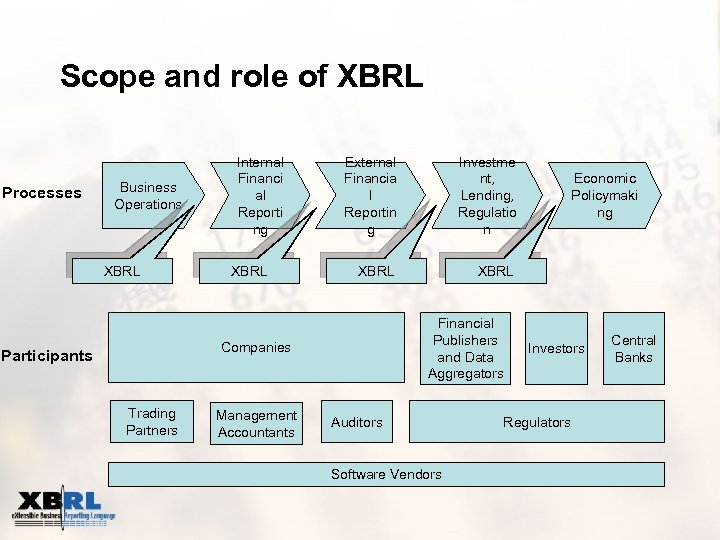 Scope and role of XBRL Processes Business Operations XBRL Internal Financi al Reporti ng