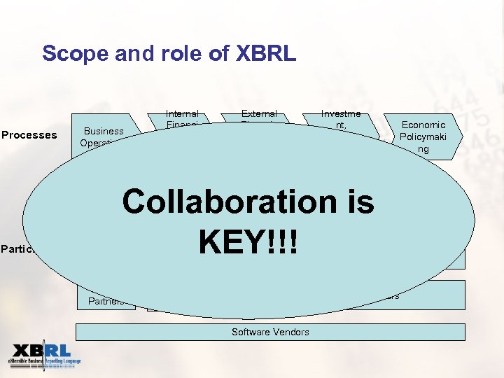 Scope and role of XBRL Processes Business Operations XBRL Participants Internal Financi al Reporti