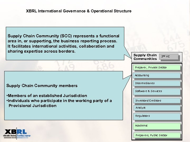 XBRL International Governance & Operational Structure Supply Chain Community (SCC) represents a functional area