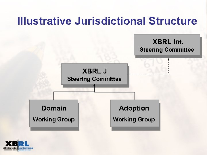 Illustrative Jurisdictional Structure XBRL Int. Steering Committee XBRL J Steering Committee Domain Adoption Working