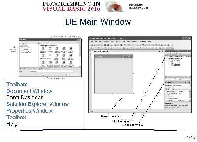 IDE Main Window Toolbars Document Window Form Designer Solution Explorer Window Properties Window Toolbox