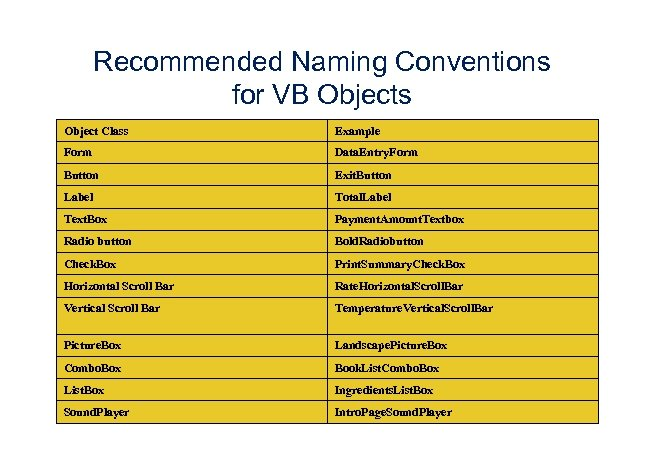 Recommended Naming Conventions for VB Objects Object Class Example Form Data. Entry. Form Button