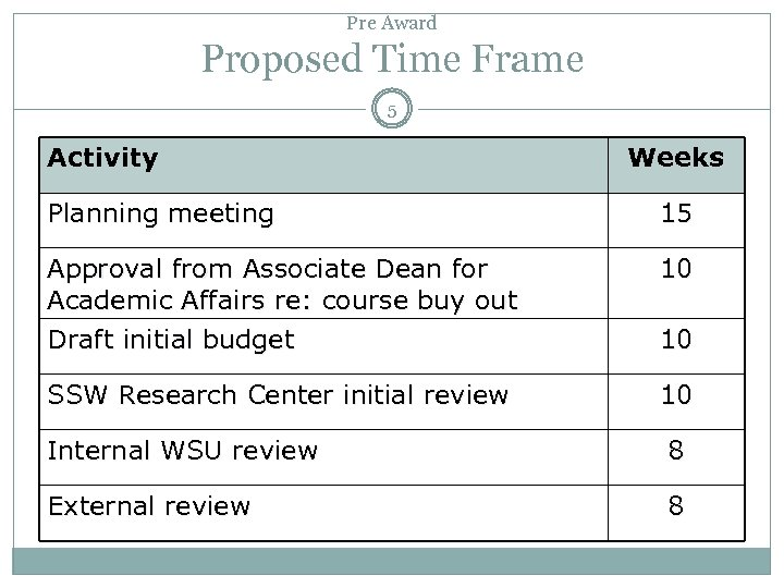 Pre Award Proposed Time Frame 5 Activity Weeks Planning meeting 15 Approval from Associate