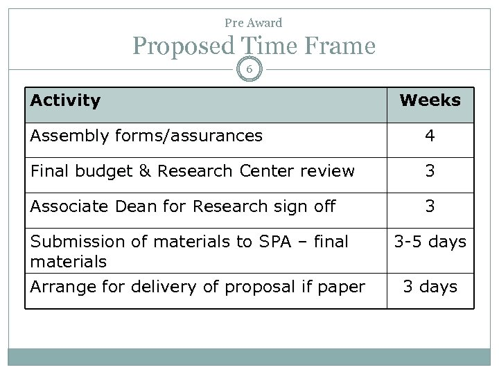 Pre Award Proposed Time Frame 6 Activity Weeks Assembly forms/assurances 4 Final budget &