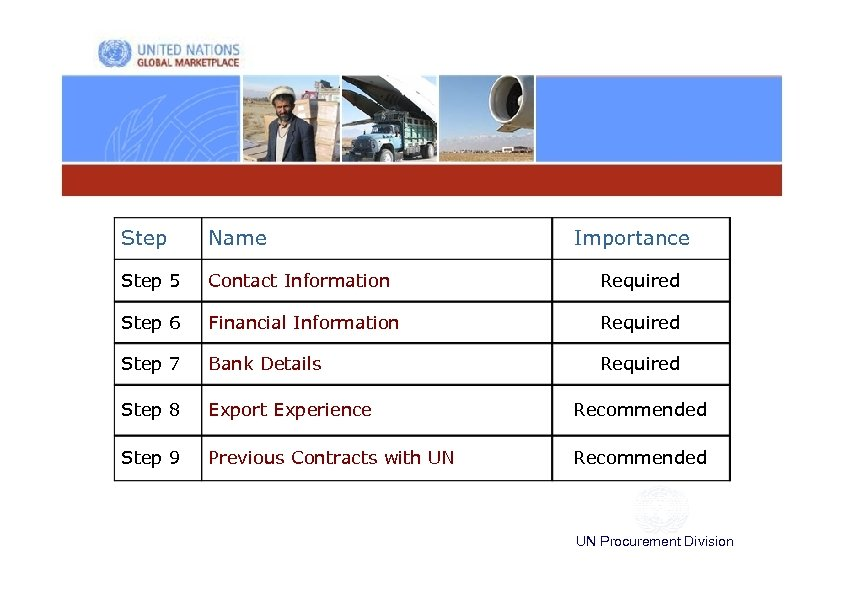 Step Name Importance Step 5 Contact Information Required Step 6 Financial Information Required Step
